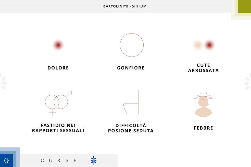 bartolinite sintomi