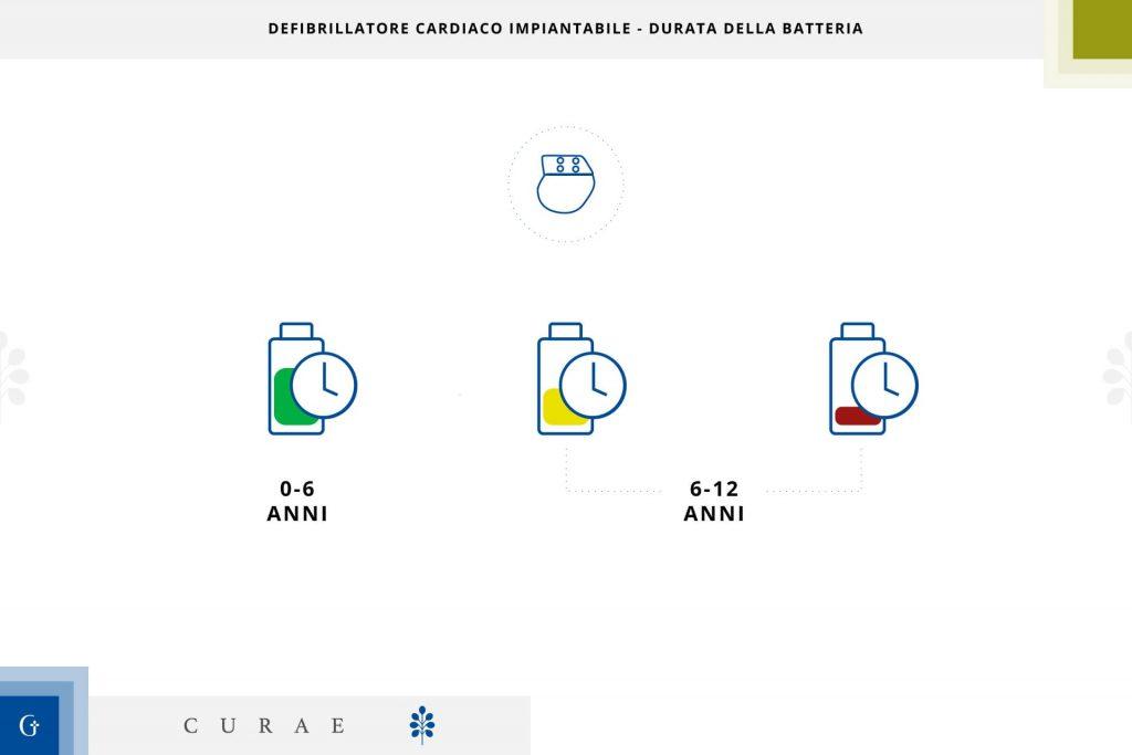 defibrillatore cardiaco impiantabile durata batteria