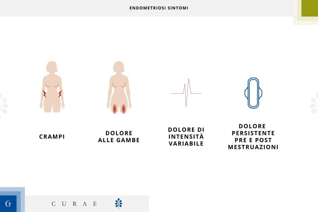 endometriosi sintomi