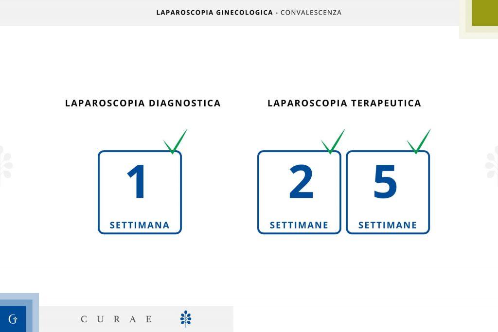 laparoscopia ginecologica convalescenza