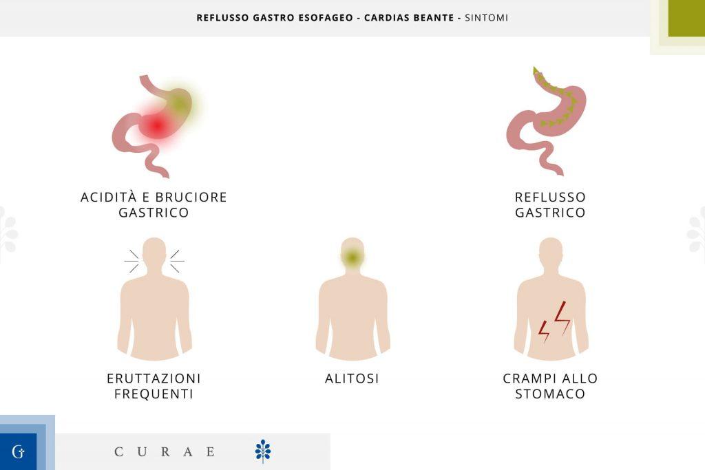 reflusso gastroesofageo sintomi